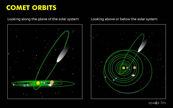 Comet Orbits Solar System Space Fm