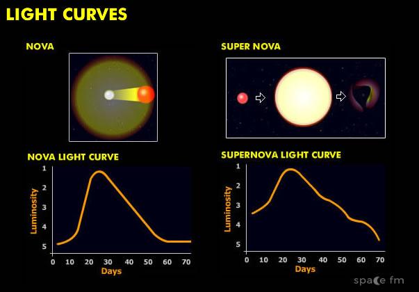 Nova And Supernova Light Curves